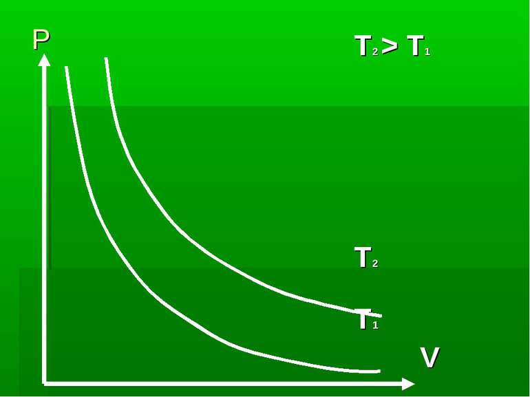 P T2 > T1 T2 T1 V