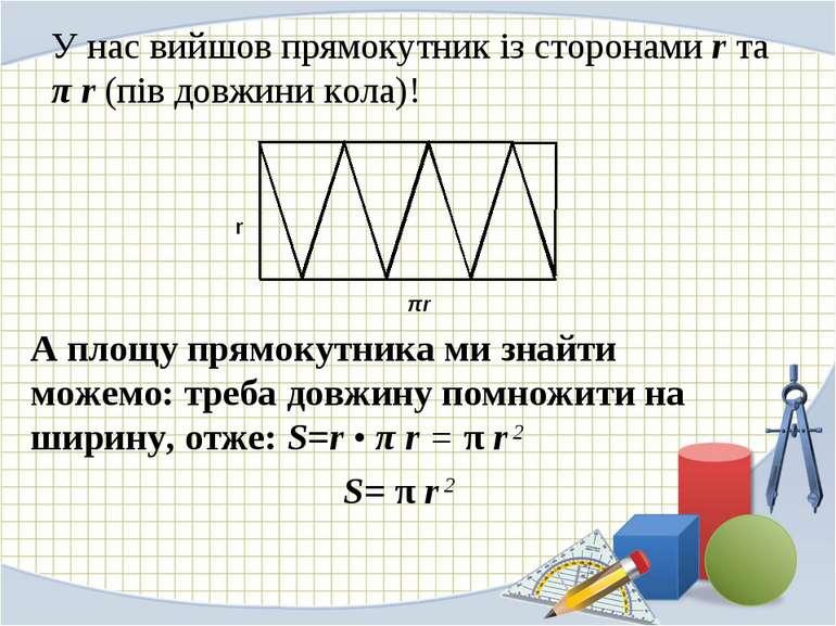 У нас вийшов прямокутник із сторонами r та π r (пів довжини кола)! А площу пр...