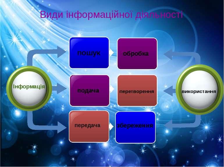 Види інформаційної діяльності Інформація пошук подача передача обробка перетв...
