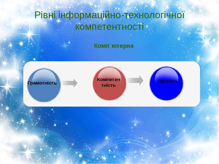 Рівні інформаційно-технологічної компетентності Грамотність Компетентність Зр...