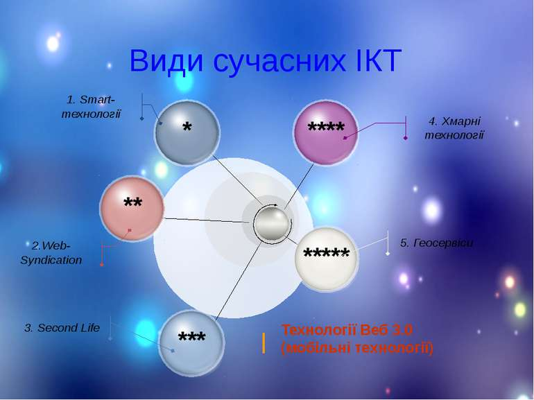 Види сучасних ІКТ 4. Хмарні технології 5. Геосервіси 1. Smart-технології 2.We...