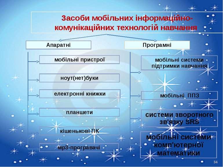 Засоби мобільних інформаційно-комунікаційних технологій навчання Апаратні Про...