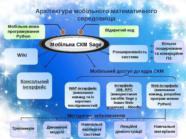 WAP-інтерфейс (виконання команд та їх коротких послідовностей) Інтерфейс XML-...