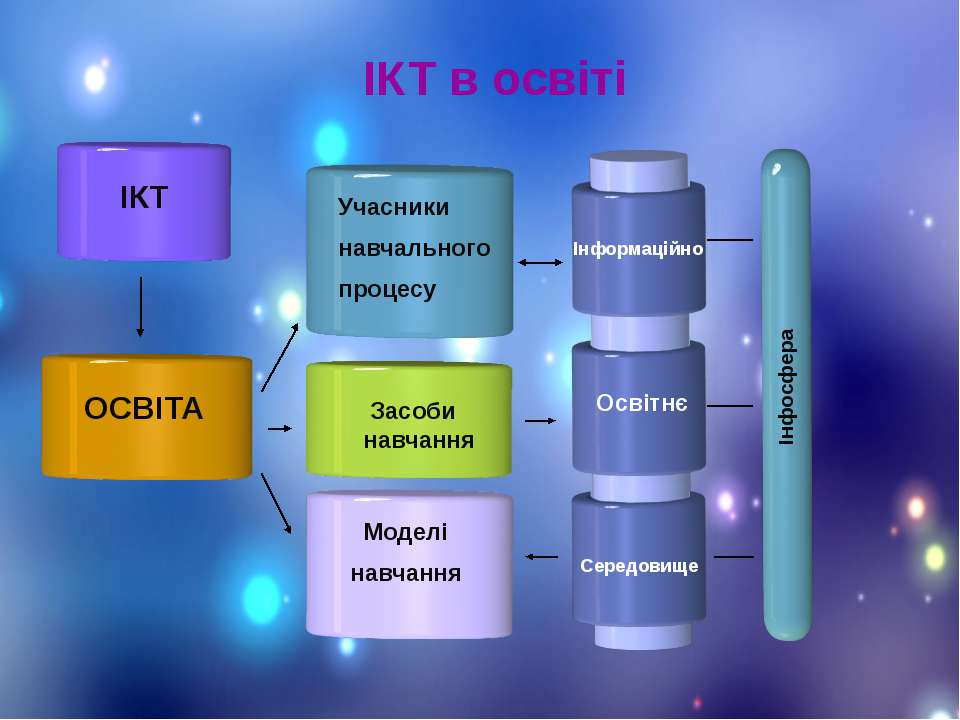 Учасники навчального процесу Інформаційно Освітнє Середовище Інфосфера ІКТ ОС...