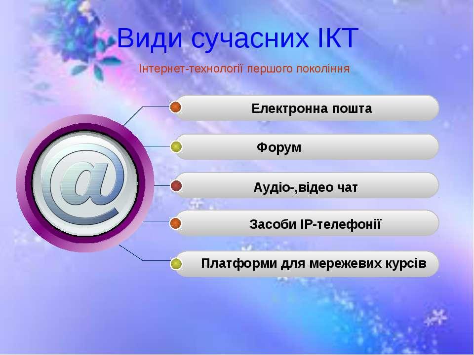 Види сучасних ІКТ Електронна пошта Форум Аудіо-,відео чат Засоби ІР-телефонії...