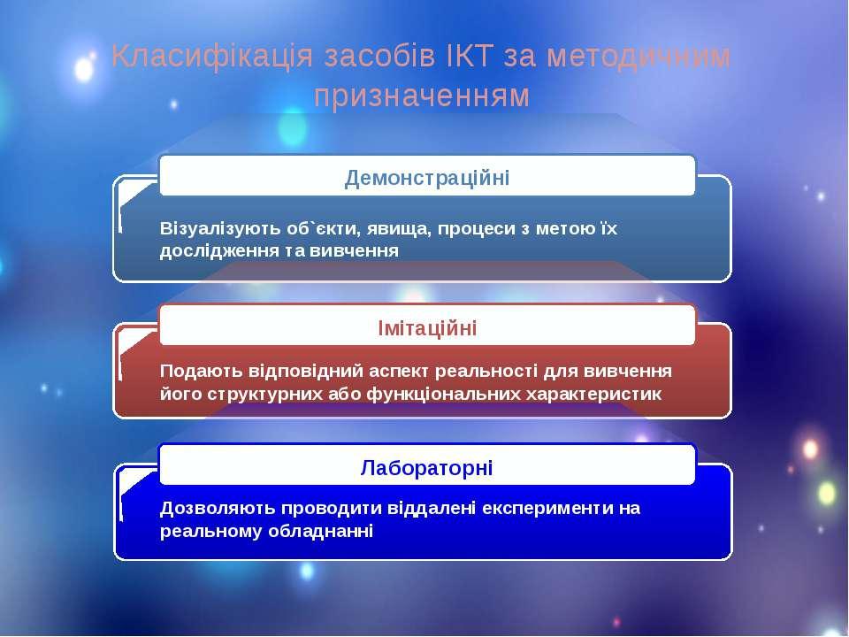 Класифікація засобів ІКТ за методичним призначенням Візуалізують об`єкти, яви...