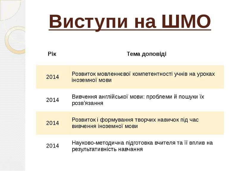 Виступи на ШМО Рік Тема доповіді 2014 Розвиток мовленнєвої компетентності учн...