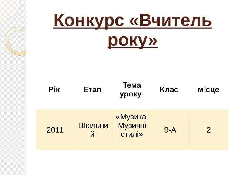 Конкурс «Вчитель року» Рік Етап Тема уроку Клас місце 2011 Шкільний «Музика.М...