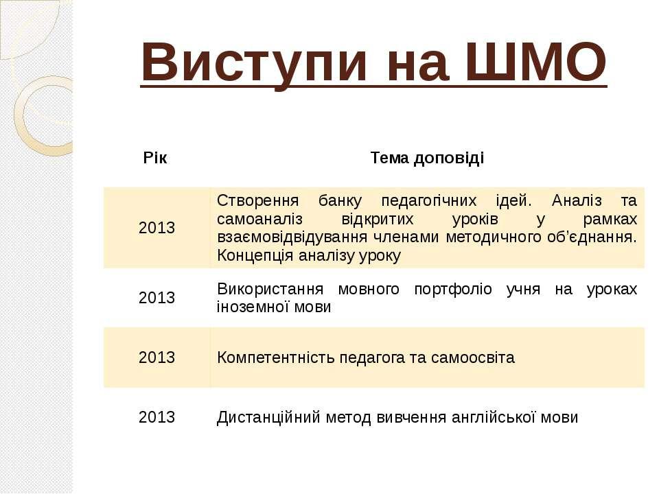 Виступи на ШМО Рік Тема доповіді 2013 Створення банку педагогічних ідей. Анал...