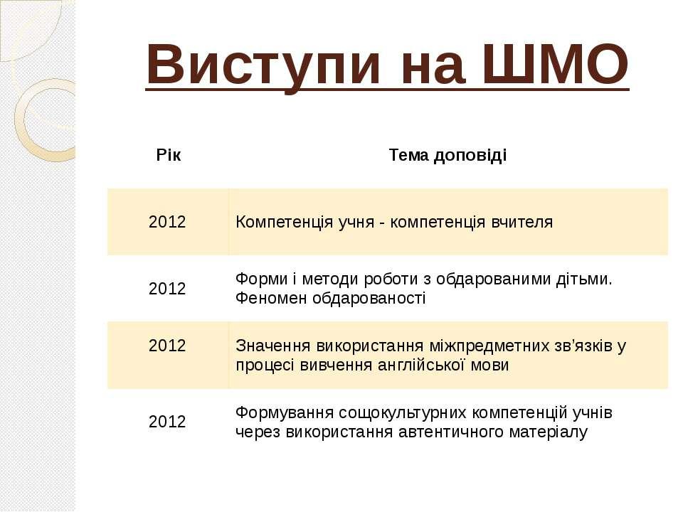 Виступи на ШМО Рік Тема доповіді 2012 Компетенція учня - компетенція вчителя ...