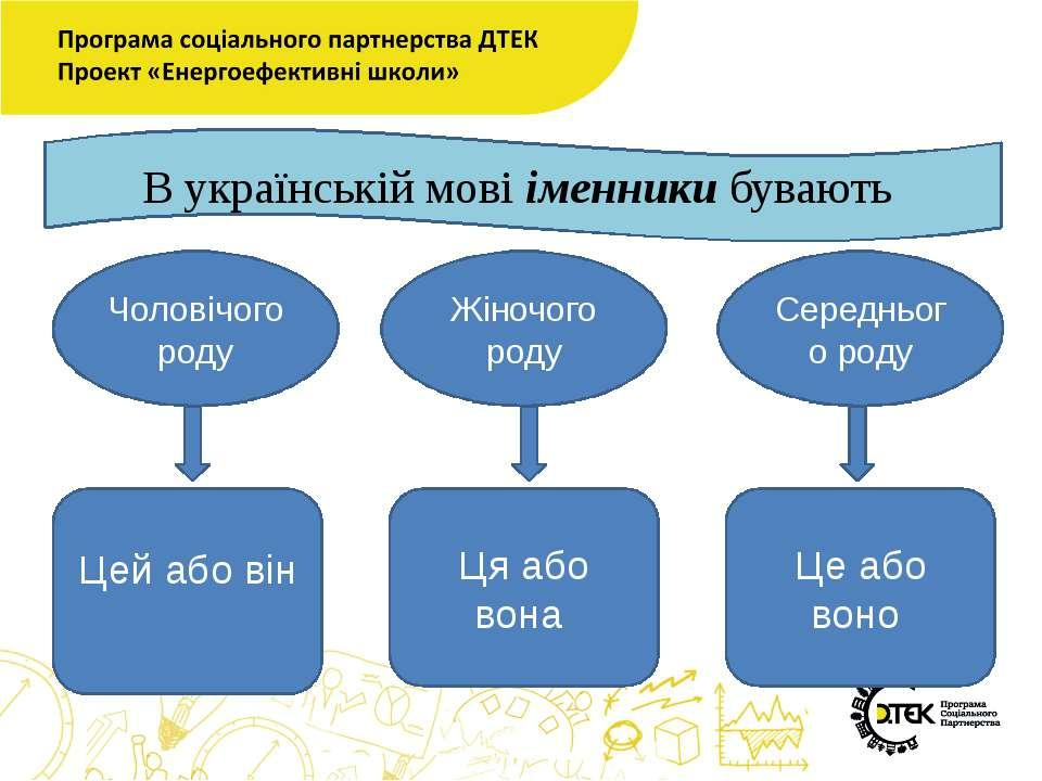 В українській мові іменники бувають Чоловічого роду Жіночого роду Середнього ...