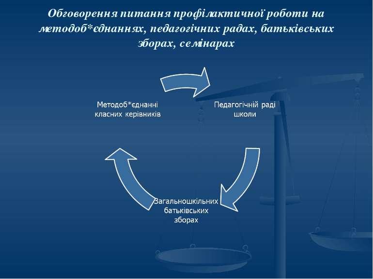Обговорення питання профілактичної роботи на методоб*єднаннях, педагогічних р...