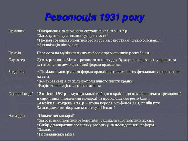 Революція 1931 року Причини *Погіршення економічної ситуації в країні з 1929р...