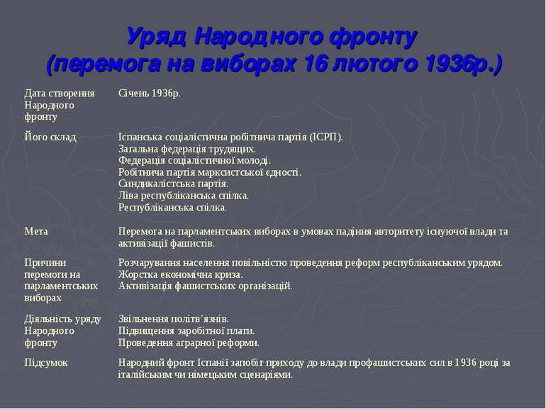 Уряд Народного фронту (перемога на виборах 16 лютого 1936р.) Дата створення Н...