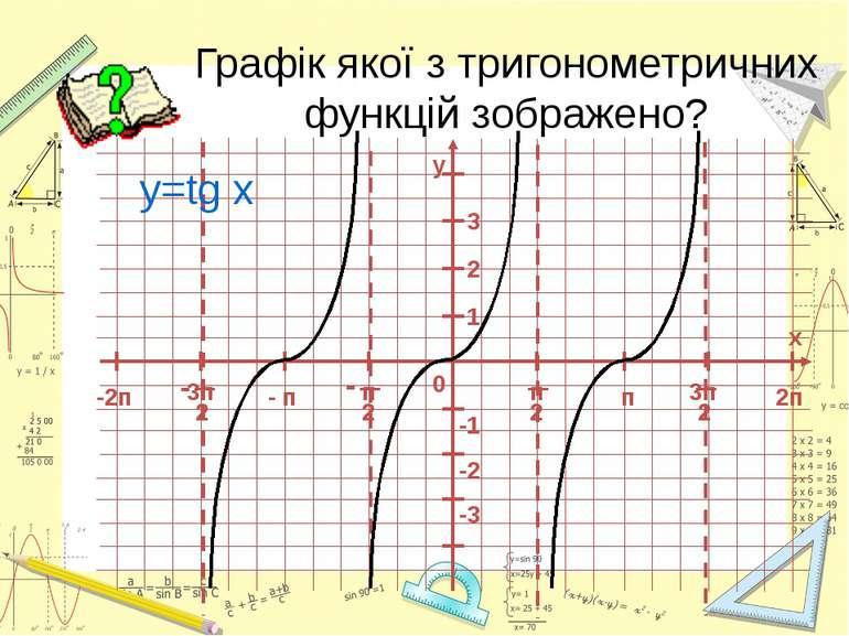 Графік якої з тригонометричних функцій зображено? y=tg x -2п 0 1 -1 - п п 2 3...