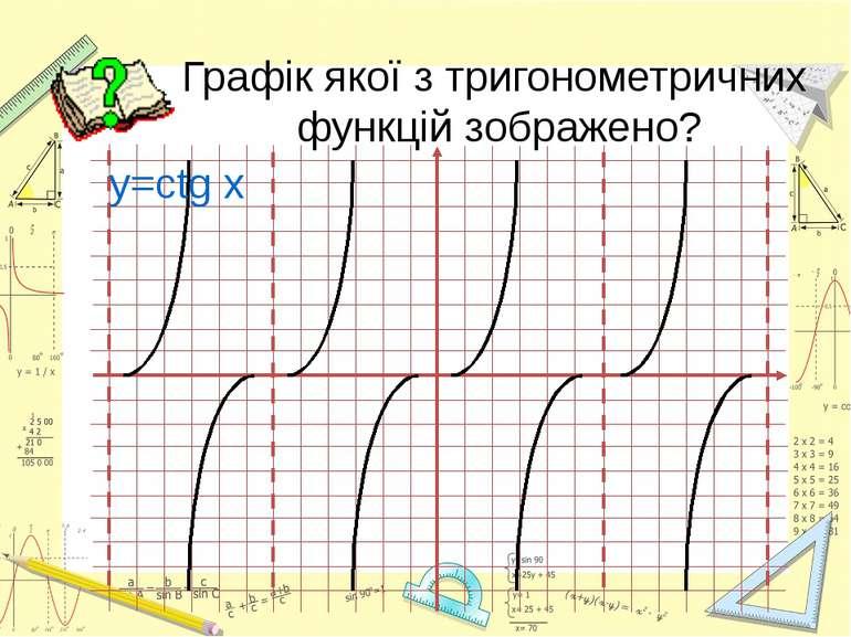 Графік якої з тригонометричних функцій зображено? y=ctg x