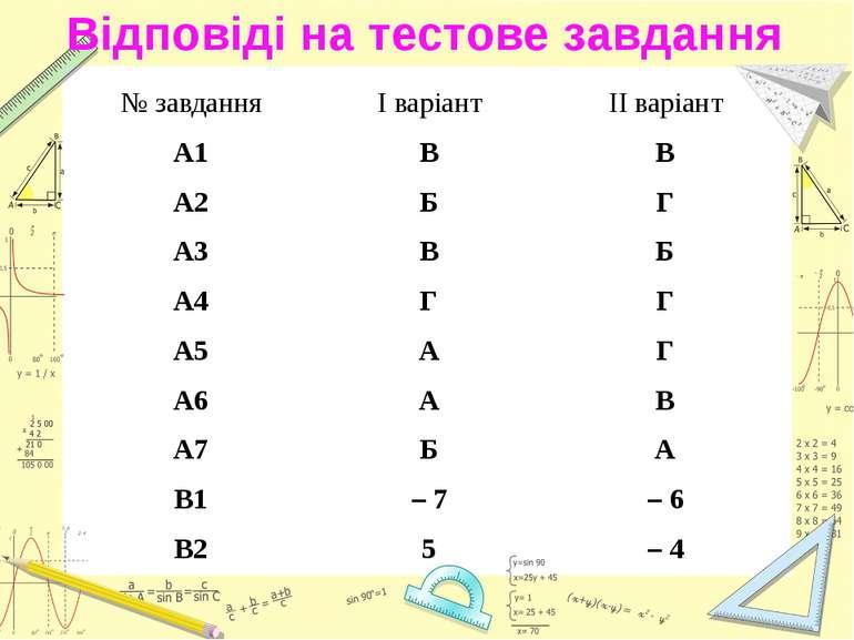 Відповіді на тестове завдання № завдання I варіант II варіант А1 В В А2 Б Г А...
