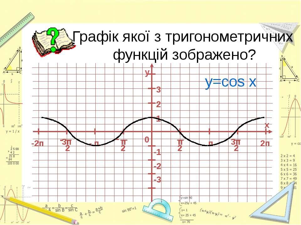Графік якої з тригонометричних функцій зображено? y=cos x -2п 0 1 -1 - п п 2 ...