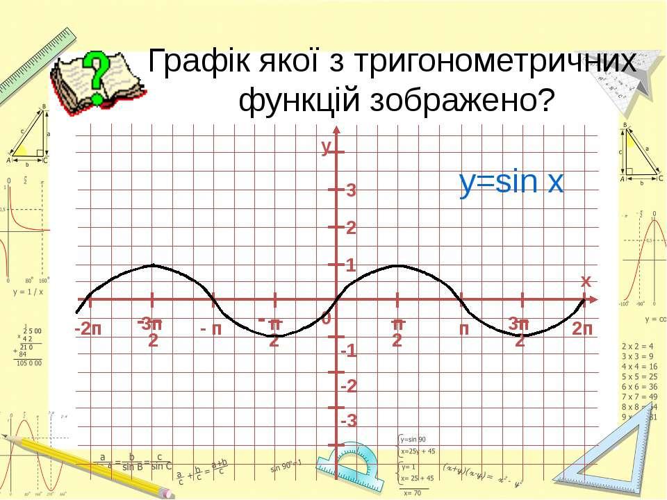 Графік якої з тригонометричних функцій зображено? y=sin x