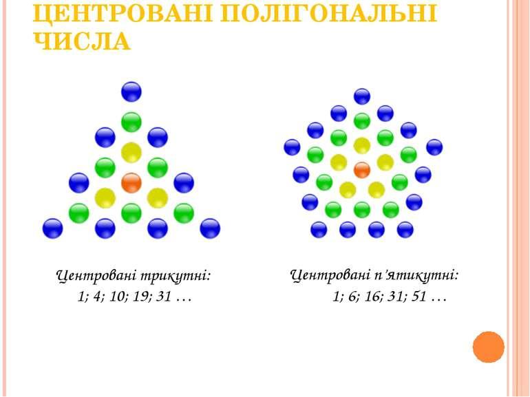 ЦЕНТРОВАНІ ПОЛІГОНАЛЬНІ ЧИСЛА Центровані трикутні: 1; 4; 10; 19; 31 … Центров...