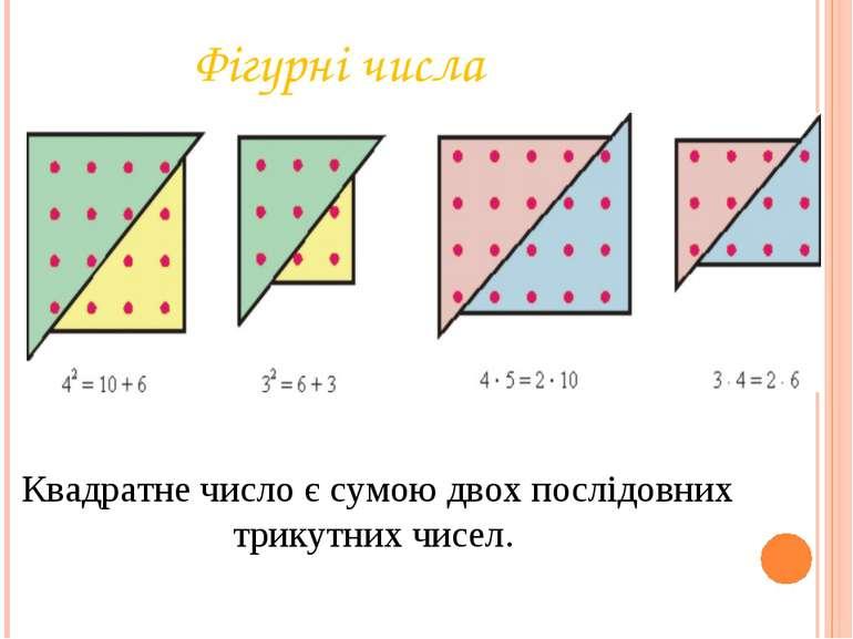 Фігурні числа Квадратне число є сумою двох послідовних трикутних чисел.