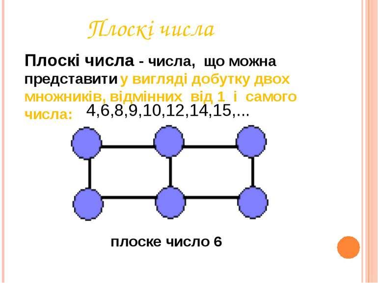 Плоскі числа Плоскі числа - числа, що можна представити у вигляді добутку дво...