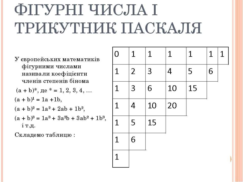 ФІГУРНІ ЧИСЛА І ТРИКУТНИК ПАСКАЛЯ У європейських математиків фігурними числам...