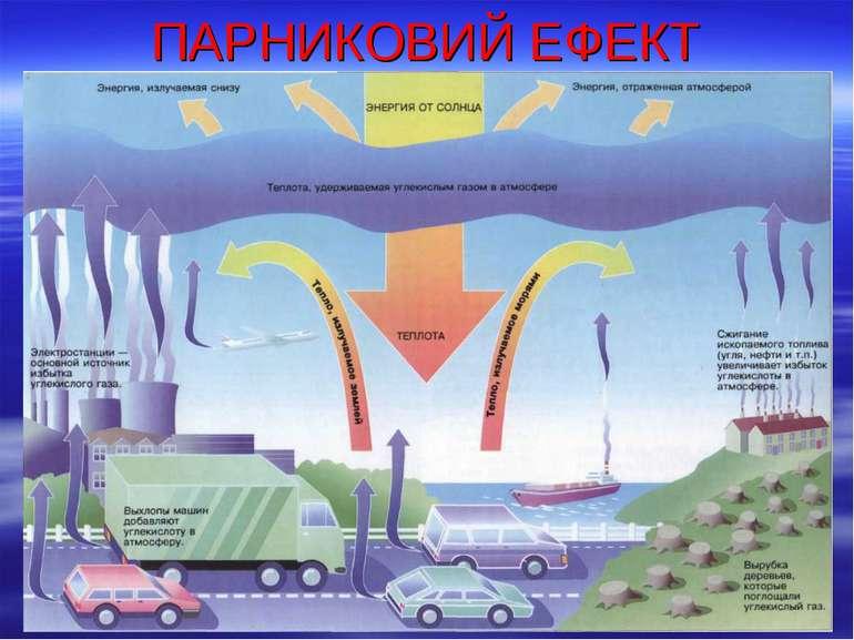 ПАРНИКОВИЙ ЕФЕКТ