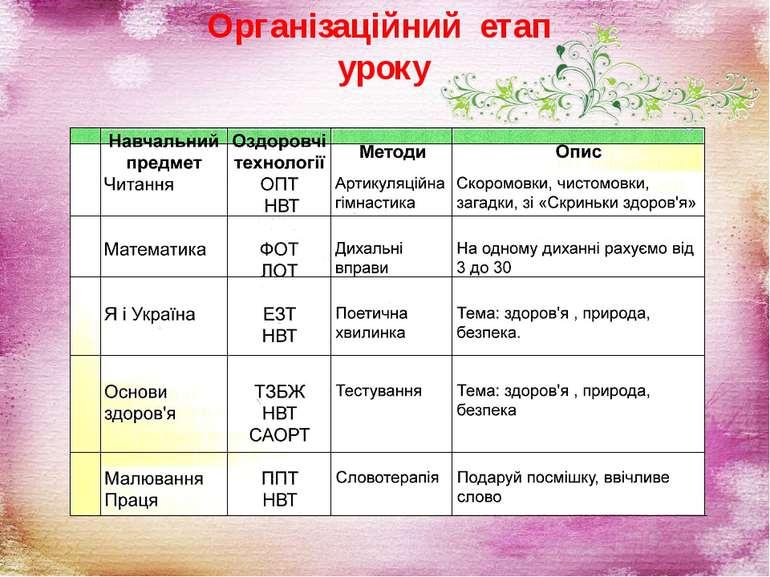 Організаційний етап уроку