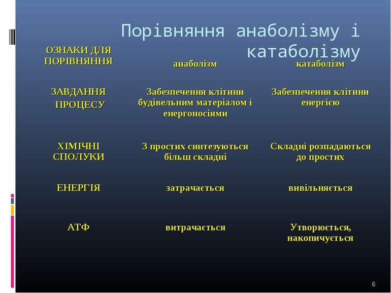 Порівняння анаболізму і катаболізму * ОЗНАКИ ДЛЯ ПОРІВНЯННЯ анаболізм катабол...