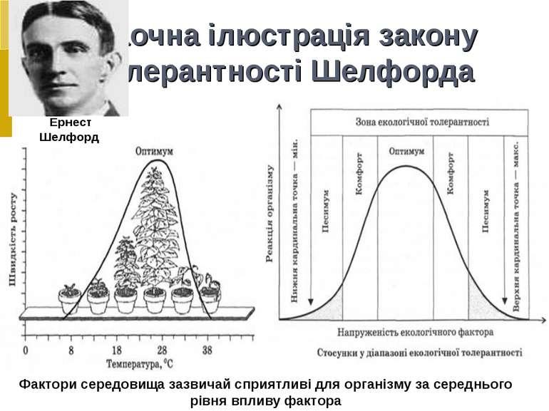 Наочна ілюстрація закону толерантності Шелфорда Фактори середовища зазвичай с...