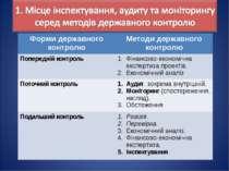 Форми державного контролю Методи державного контролю Попередній контроль Фіна...