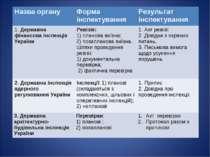 Назва органу Форма інспектування Результат інспектування 1. Державна фінансов...