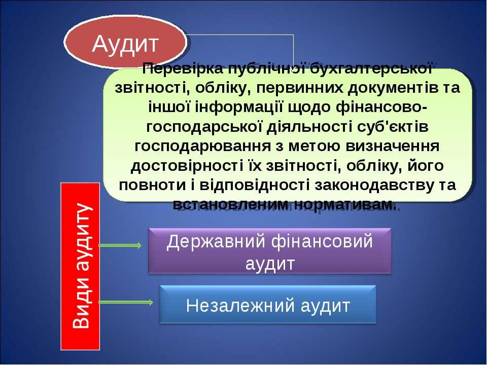 Аудит Перевірка публічної бухгалтерської звітності, обліку, первинних докумен...
