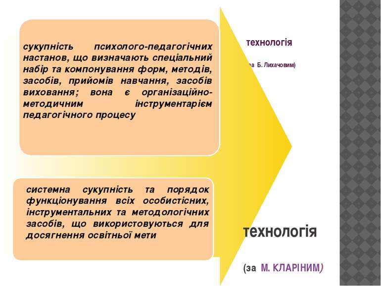 технологія (за Б. Лихачовим) сукупність психолого-педагогічних настанов, що в...