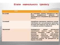 Етапи навчального тренінгу Етап Зміст етапу Вступний до учасників тренінгу до...