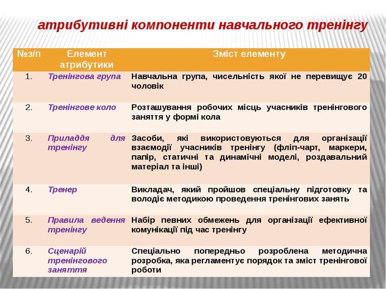 атрибутивні компоненти навчального тренінгу №з/п Елемент атрибутики Зміст еле...