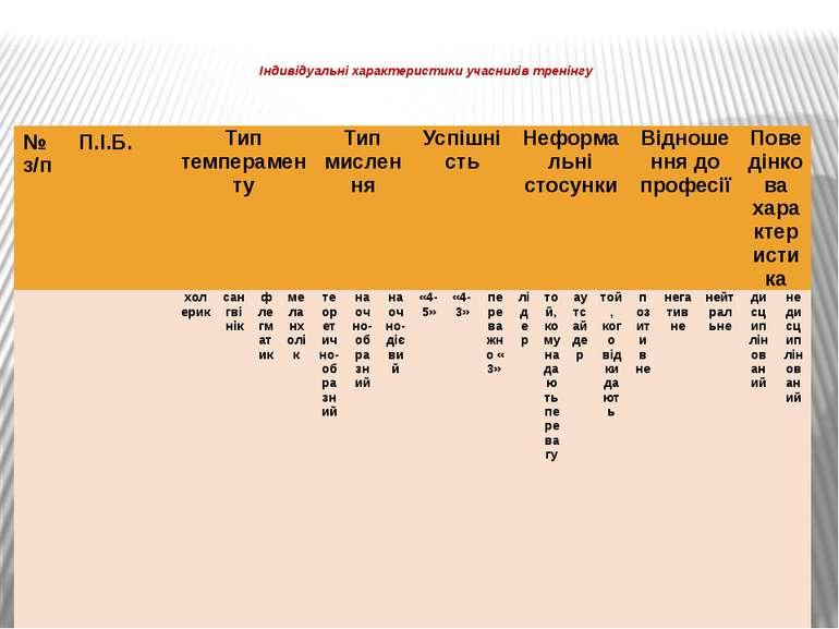 Індивідуальні характеристики учасників тренінгу  № з/п П.І.Б. Тип темперамен...