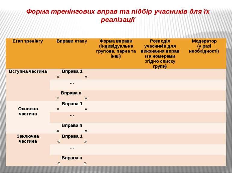 Форма тренінгових вправ та підбір учасників для їх реалізації Етап тренінгу В...