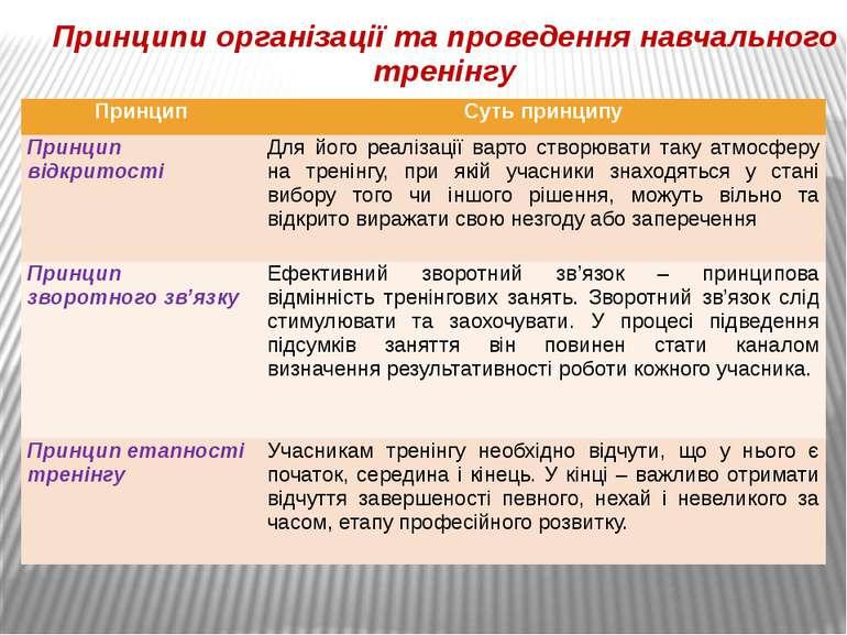 Принципи організації та проведення навчального тренінгу Принцип Суть принципу...
