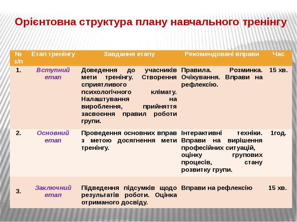 Орієнтовна структура плану навчального тренінгу № з/п Етап тренінгу Завдання ...