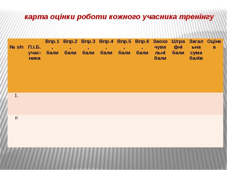 карта оцінки роботи кожного учасника тренінгу № з/п П.І.Б.учас-ника Впр.1, ба...