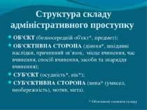 Структура складу адміністративного проступку ОБ'ЄКТ (безпосередній об'єкт*, п...