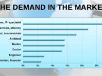 THE DEMAND IN THE MARKET