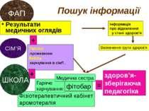 Фізіотерапевтичний кабінет аромотерапія ФАП СІМ'Я Пошук інформації Результати...