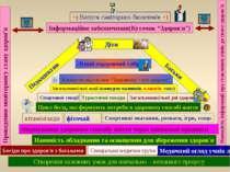 Проведення моніторингу стану здоров'я Наявність інформації про ставлення учні...