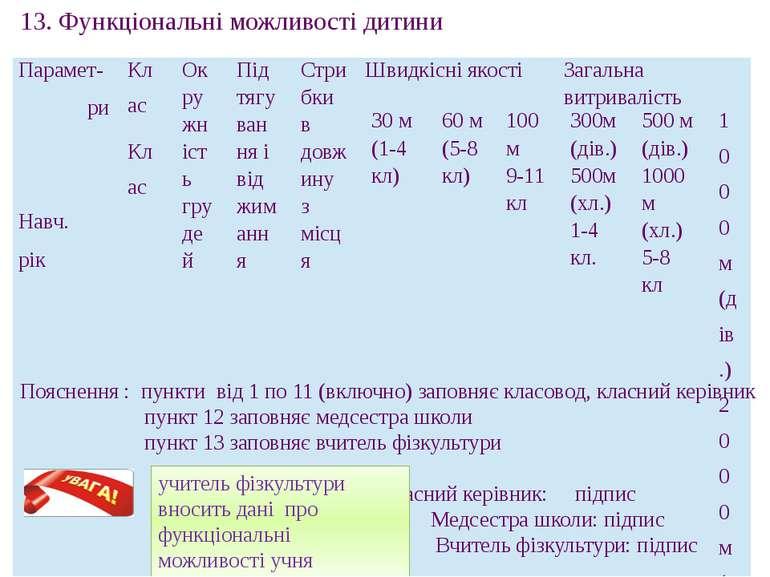 Пояснення : пункти від 1 по 11 (включно) заповняє класовод, класний керівник ...