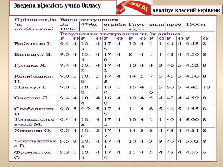 Зведена відомість учнів 8класу аналізує класний керівник