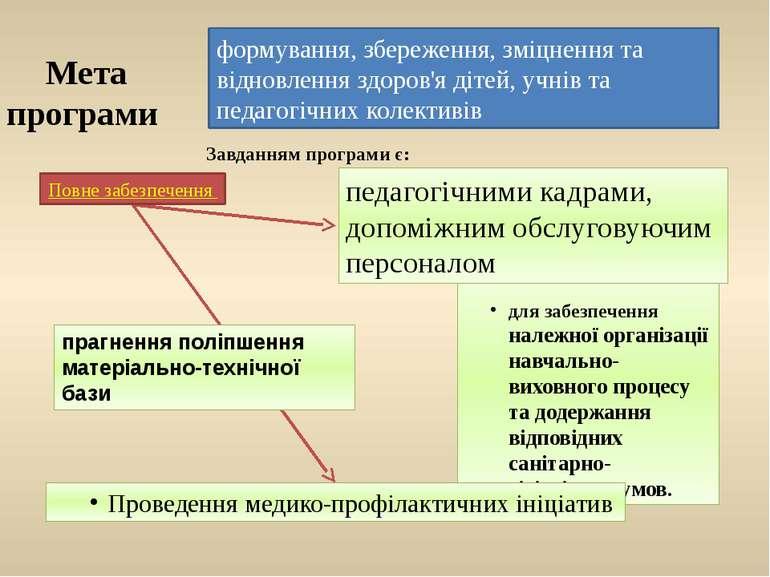 Мета програми для забезпечення належної організації навчально-виховного проце...