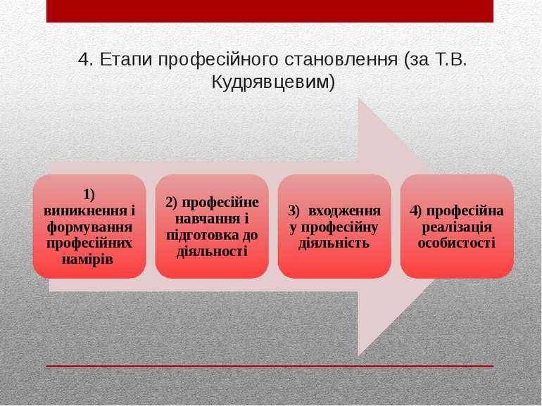 4. Етапи професійного становлення (за Т.В. Кудрявцевим)